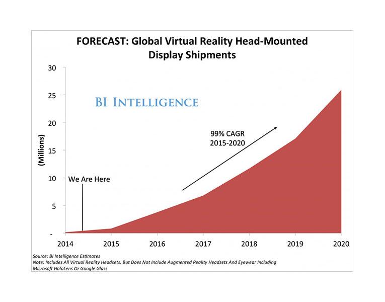 Prognose groei virtual reality